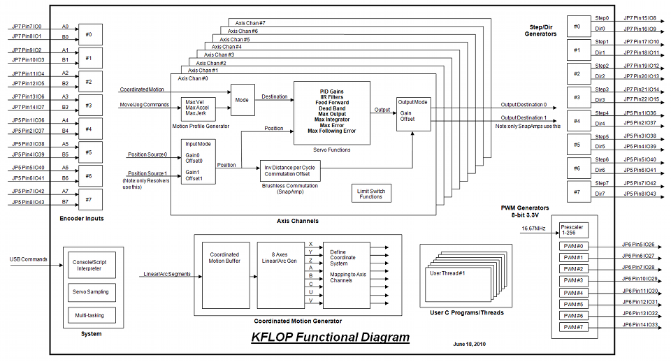 KFLOPFunctionalDiagram help with kflop servo wiring and set up page 2 Basic Electrical Wiring Diagrams at gsmportal.co