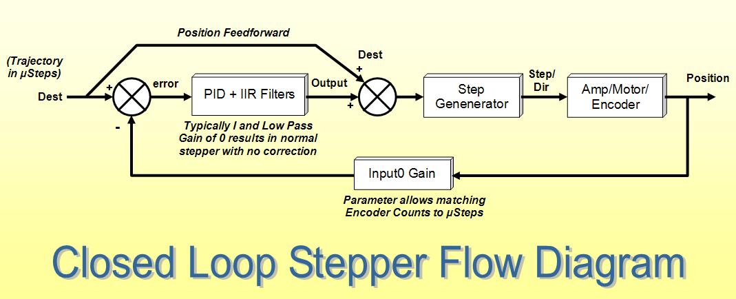 Closed Loop Stepper Screen