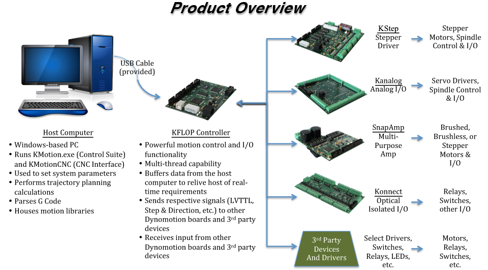 Dynomotion Motion Control Boards for CNC Manufacturing and